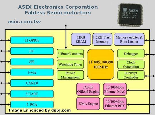 ax11025-asix-taiwan