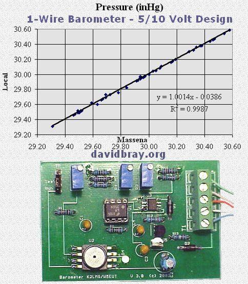 david-bray-barometer