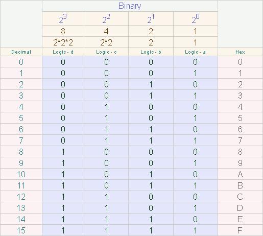 binary-2