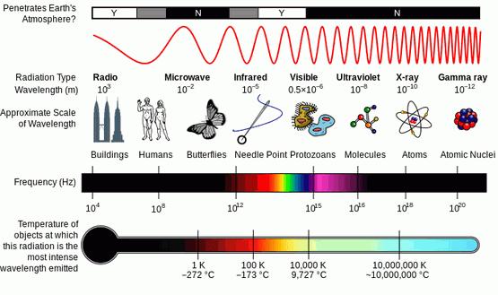 electromagnetic-spectrum-2
