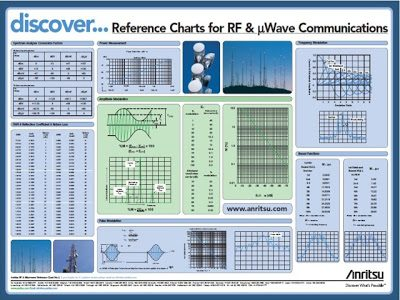 rf-chart-anritsu