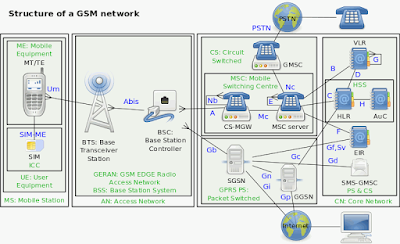 gsm-structures