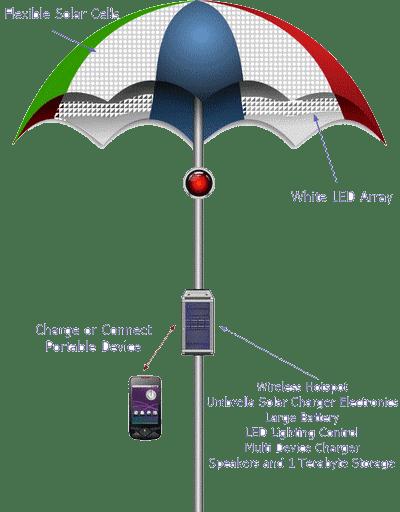 electronic-beach-umbrella
