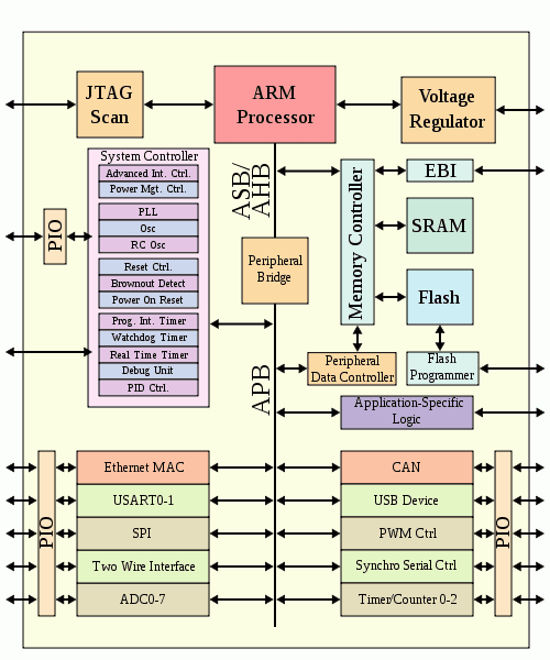 arm-soc-block-diagram