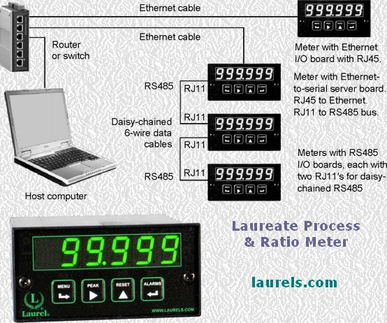 laureate-process-meters