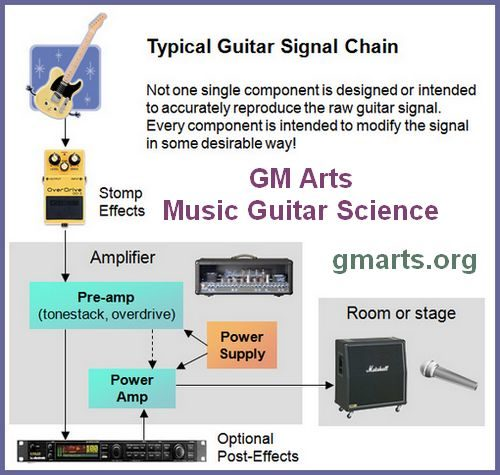 guitar-signal-gm-arts