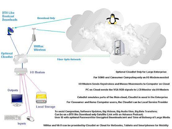 virtual-cloud-computing