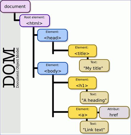js-dom-model